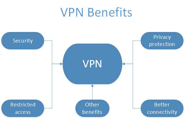 Benefits-Of-VPN