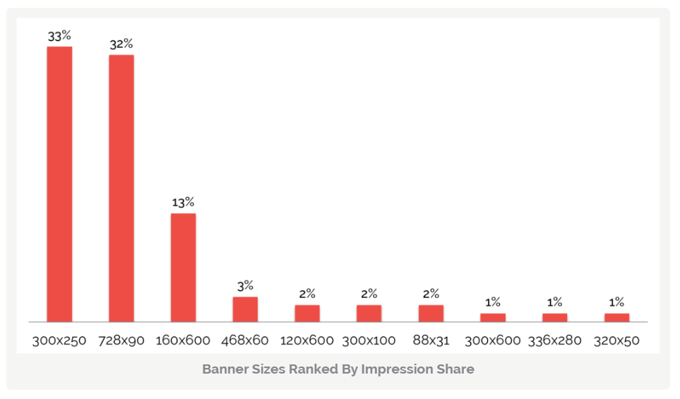 Banner Ads Size By Conversion Rate