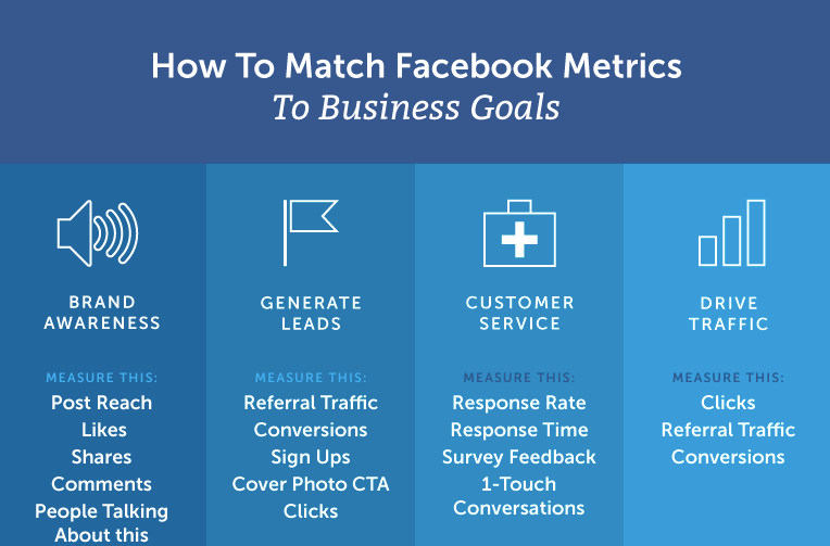 Facebook Ads Strategies To Grow Your Business